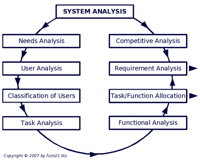 System Analysis - Overview